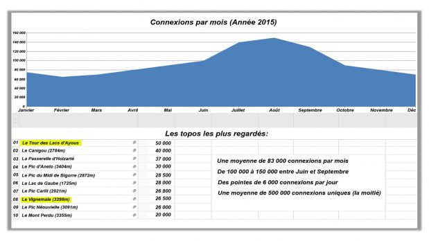 Comparatif des sites de rencontre