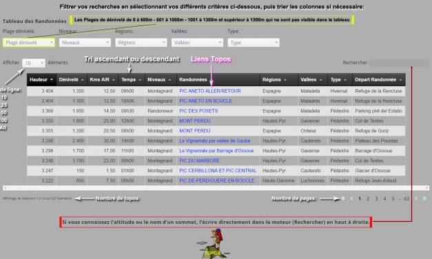Actualités du site TopoPyrénées Mariano