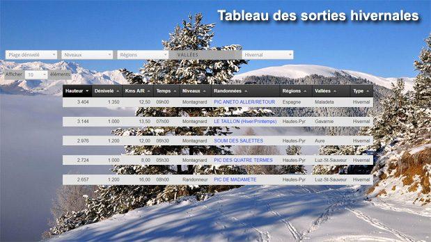 Tableau des sorties en hiver: sélectionner hivernal dans la rubrique Type: