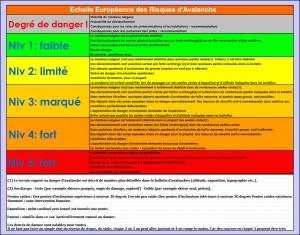 Consulter l'échelle des risques d'avalanche